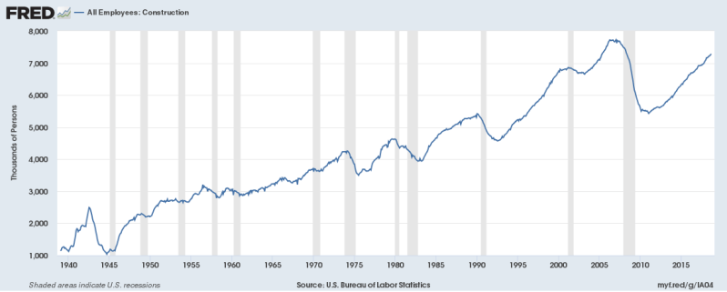 October Construction total employment