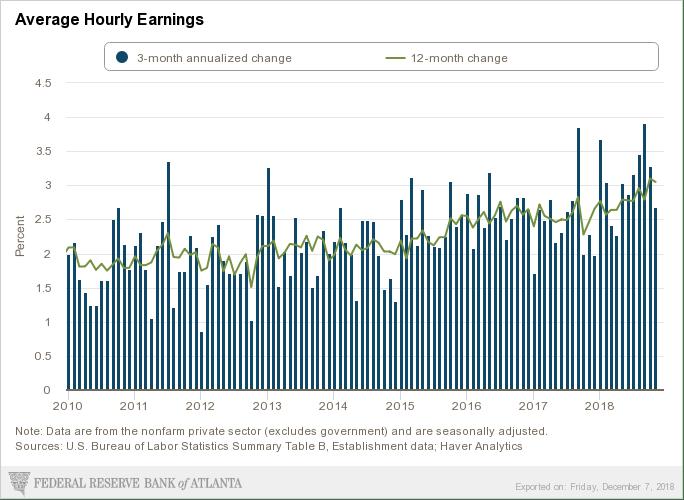 December wage growth