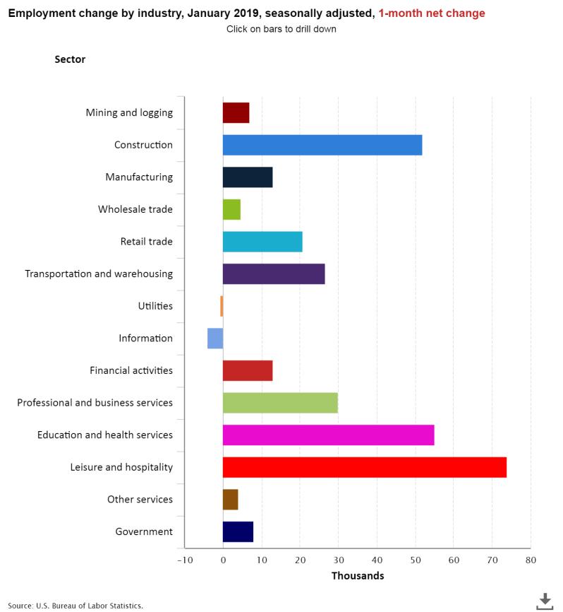 Feb Jobs Breakdown