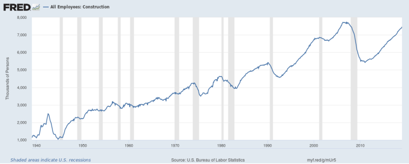 Fed total construction jobs