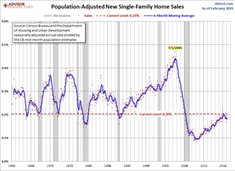 April new home sales for Feb adj pop