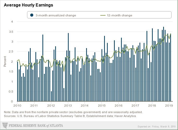 atlanta-fed_labor-report-snapshot_average-hourly-earnings