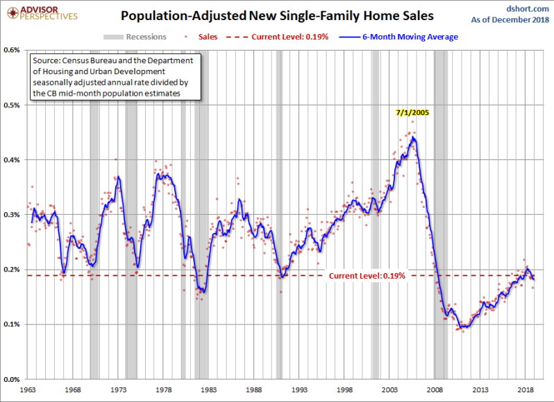 March new home sales for Dec ADJ POP