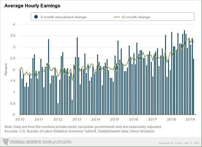 April atlanta-fed_labor-report-snapshot_average-hourly-earnings