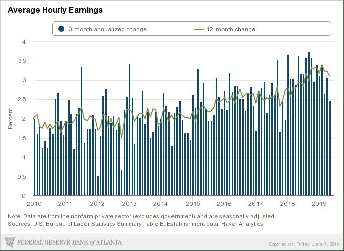 Atlanat wage growth June