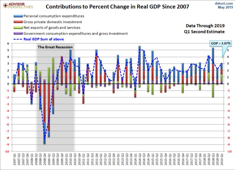 June 2019 Q1 GDP 1st rev