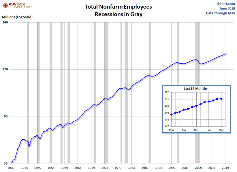 June Jobs Nominal