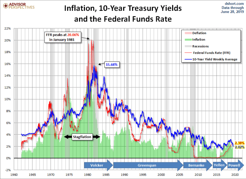 June 28 Fed Funds Yields