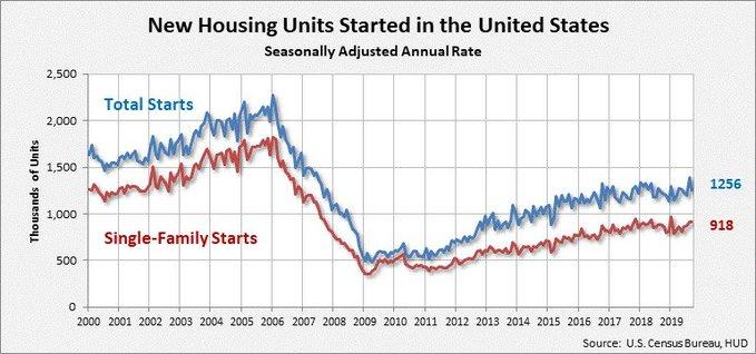 October Housing Starts