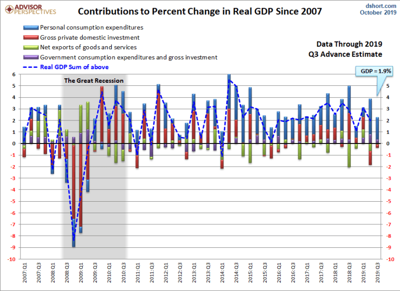 Q3 GDP 1st