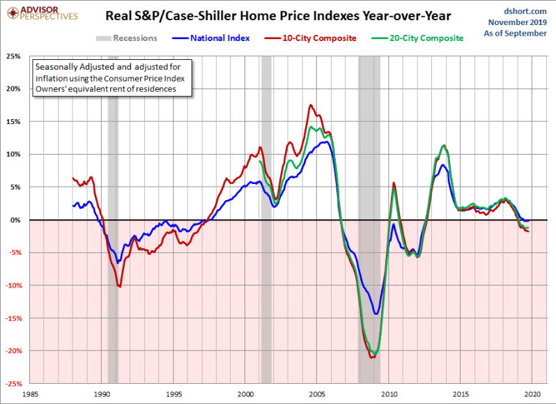 December real home prices YoY