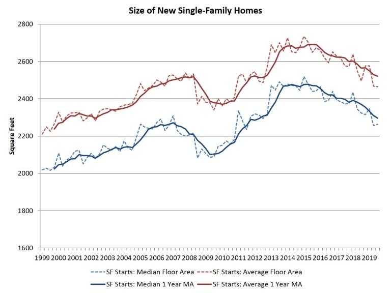 November new home size price