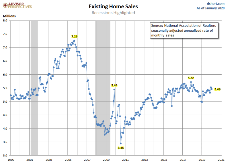 Feb Existing Home Sales For Jan