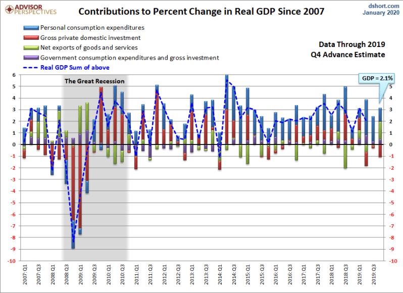 Q4 GDP 1st 2019