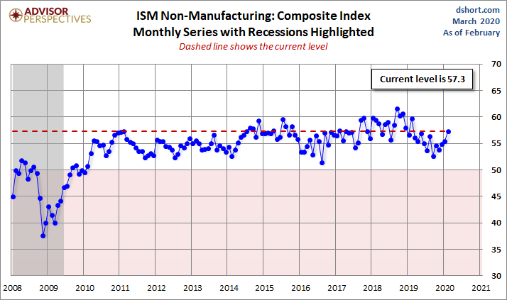March Non M ISM