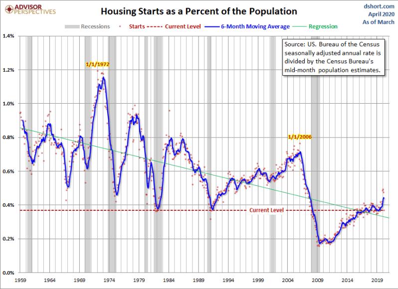 April Housing Starts vs pop