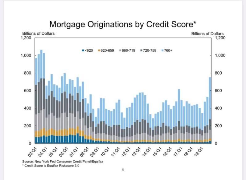 Feb Mortgage Fico Score
