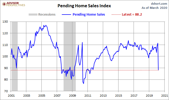 May Pending Home Sales