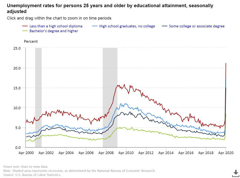 May Unemployment rate college