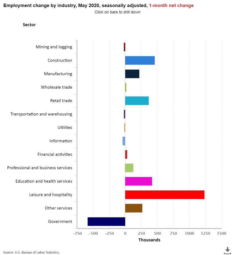 June Jobs per industry