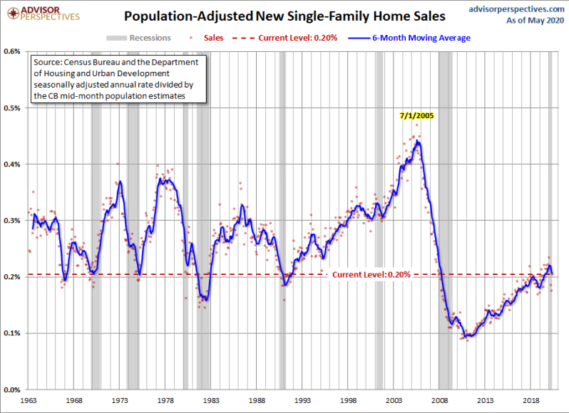 June's New home sales PP