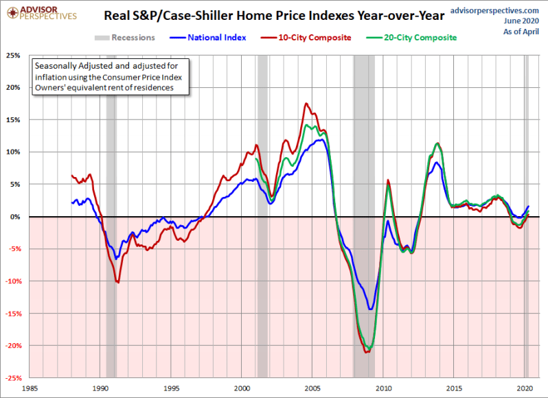 July Real Home Price YoY