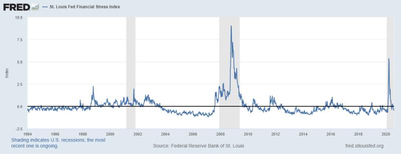 813 Financial Stress Index Long -0.4098%