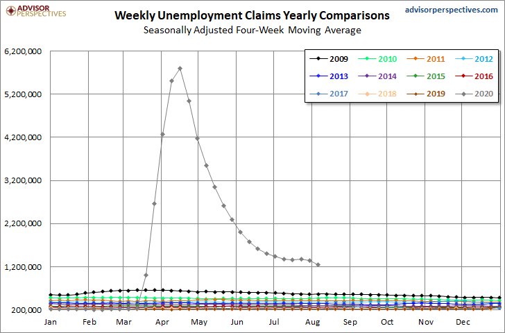 813 Jobless claims cycle