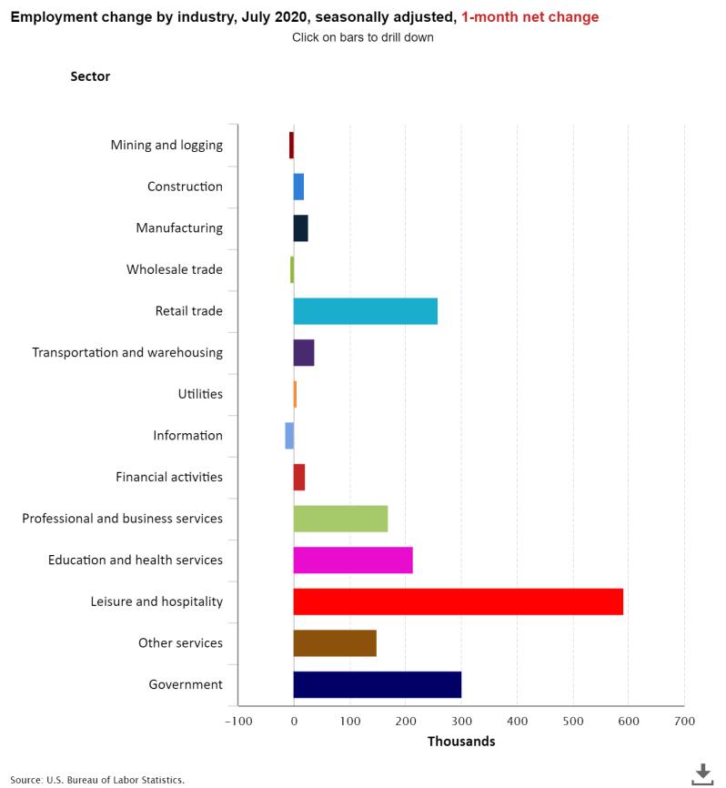 August JOBS Breakdown