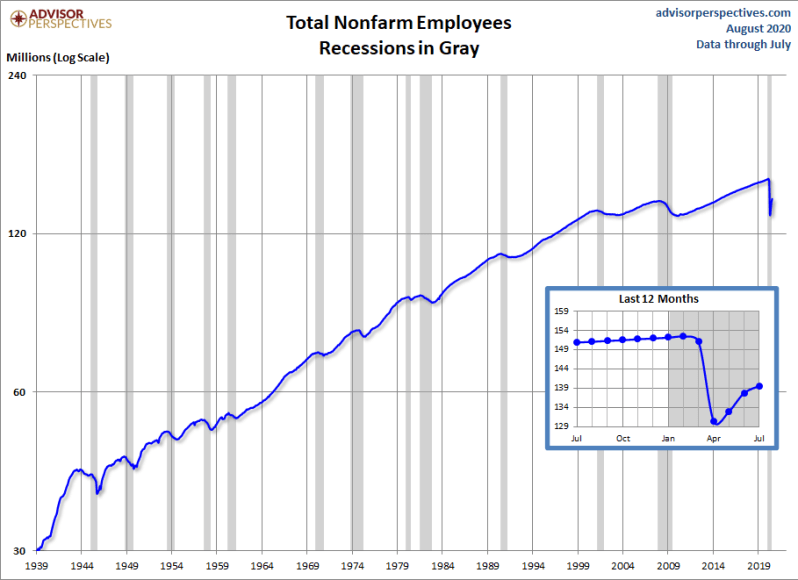 August Jobs total