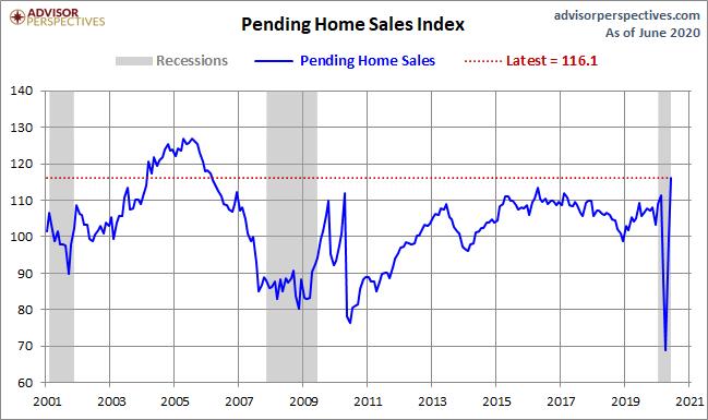 AUgust Pending Home sales