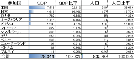 TPPのGDP