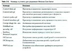 Команды и утилиты для управления Windows Core Server
