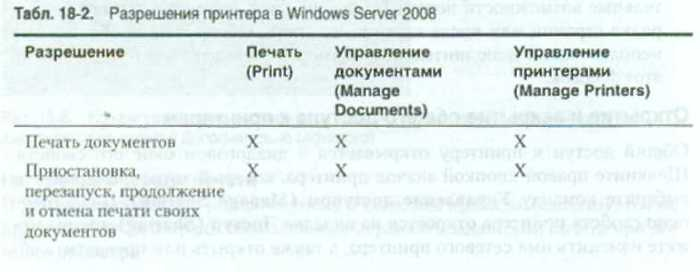 Разрешения принтера в Windows Server 2008