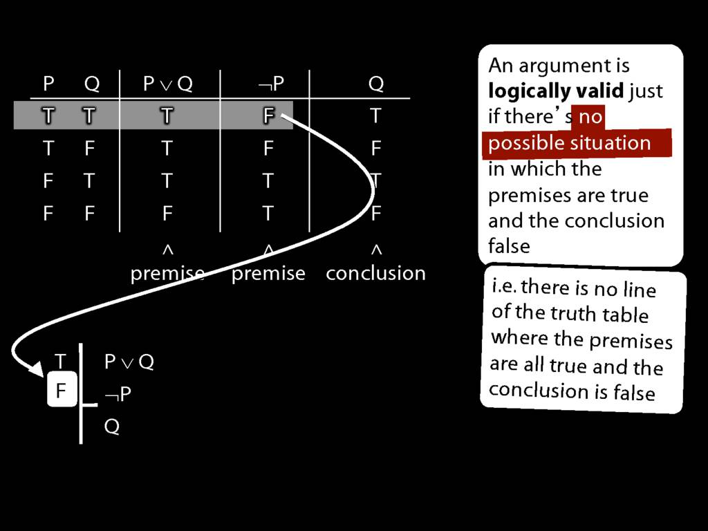 Logical Validity And Truth Tables