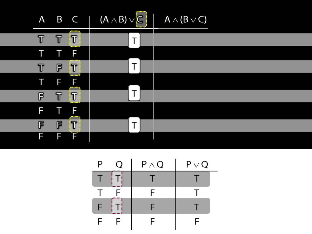 A B C The Truth Tables