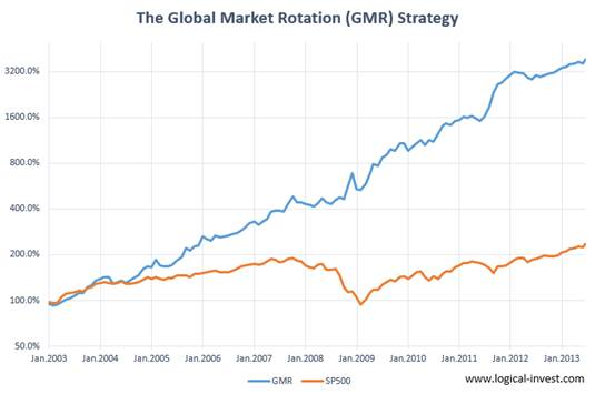 image001.jpg Global Market Rotation Enhanced Strategy hedge hedging