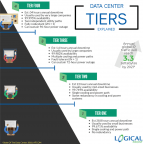 Tier 4 Data Centers