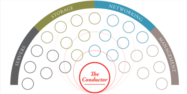 Modernizing Your SAP Environment Through Convergence