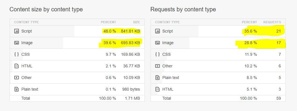 Reduce High cPanel CPU Usage in Shared Hosting 6