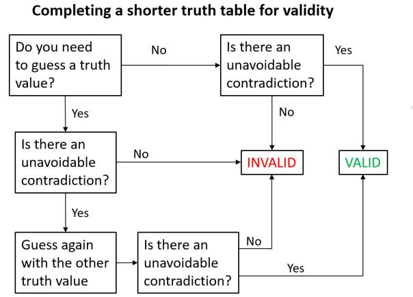 Shorter truth table flowchart