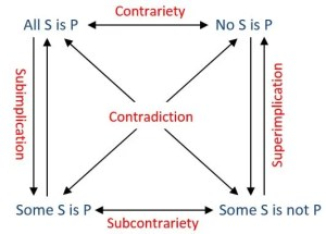The Square of Opposition (for logic nerds only!) | LOGIC BLOG