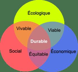 Le développement durable (1/2)