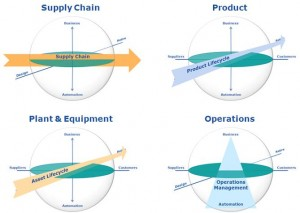 ARC's Collaborative Management Model (Source: ARC Advisory Group; click to enlarge)