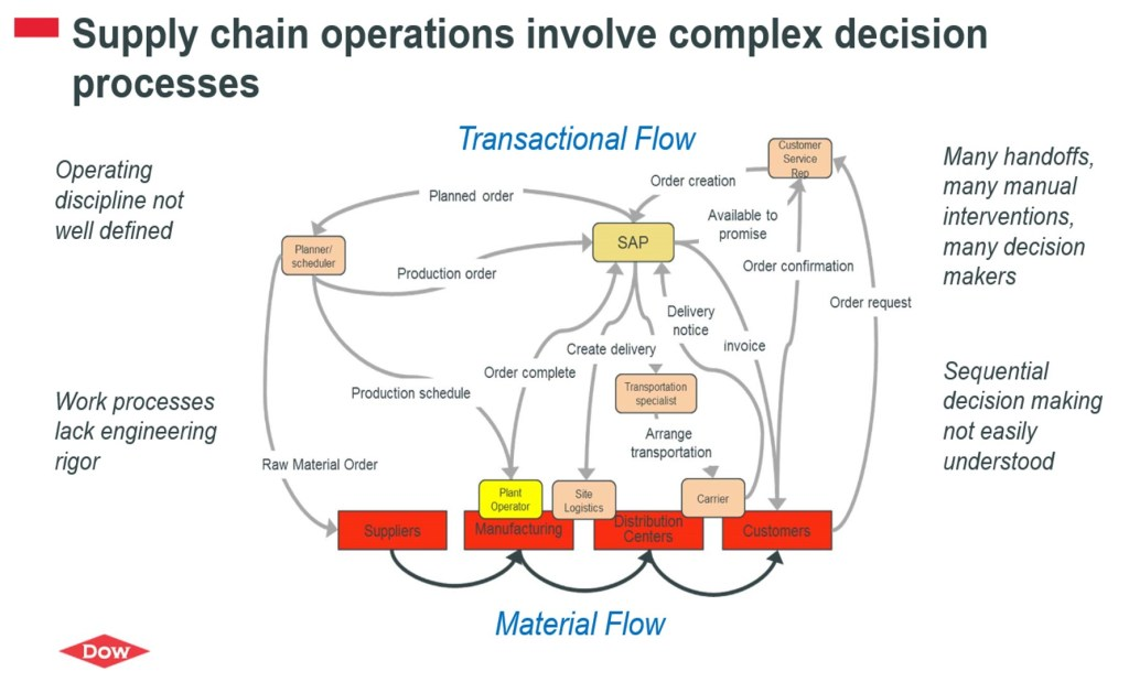 Process Automation applied to Order Fulfillment