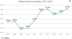 Easter Spending 2016