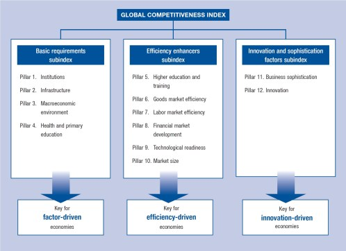 Source: World Economic Forum  The Global Competitiveness Index framework