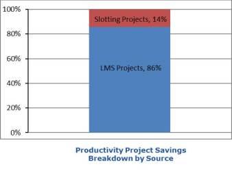 LMS Slotting Savings