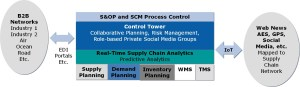 SCM Platform with SC Operating Network
