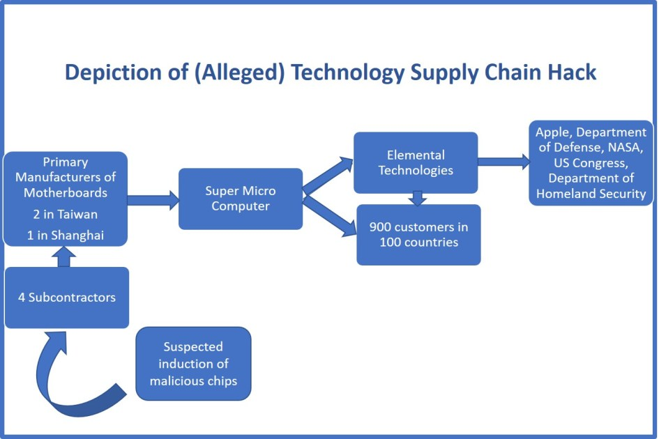 Super Micro Extended Supply Chain